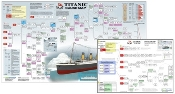 Bundle: Cause Map Poster - The Titanic with 11x17 Learning Aid